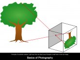 Principle of pinhole camera